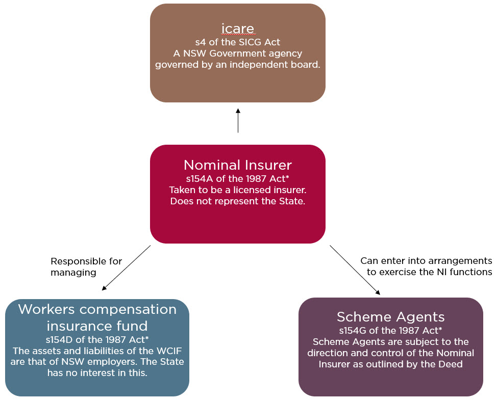 Nominal Insurer legal structure  This graph describe the Nominal insurer legal structure from the top to bottom: icare: s4 of the SICG Act, A NSW Government agency governed by an independent board. Nominal Insurer: s154A of the 1987 Act , Taken to be a licensed insurer. Does not represent the State. Workers compensation insurance fund: s154D of the 1987 Act,   The assets and liabilities of the WCIF are that of NSW employers. The State has no interest in this.  Scheme Agents: s154G of the 1987 Act, Scheme Agents are subject to the direction and control of the Nominal Insurer as outlined by the Deed.