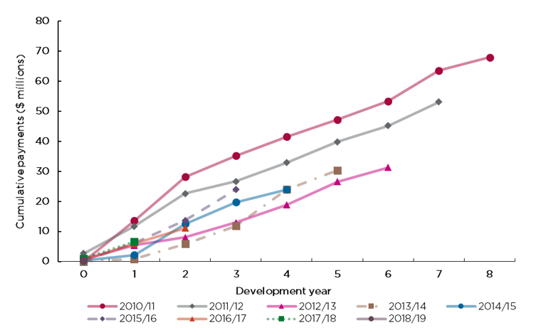 Figure 6 displays cumulative payments by certificate issue year. The development year has the same definition as for reported claims.  Cumulative claim payments relating to more recent certificate issued years are developing more favourably than for the 2010/11 and 2011/12 issue years. This favourable experience has occurred in an environment where there has been significant growth in the construction activity. At this point in time, there is no evidence of a flattening of the curve for claims payments for older issue years.