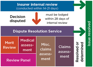 Shows dispute tiers: an insurer internal review will be conducted in 14-21 days. If the outcome is still disputed, a dispute can be lodged within 28 days of the review with the Dispute Resolution Service for consideration as a merit review, medical assessment, miscellaneous claims assessment or claims assessment.