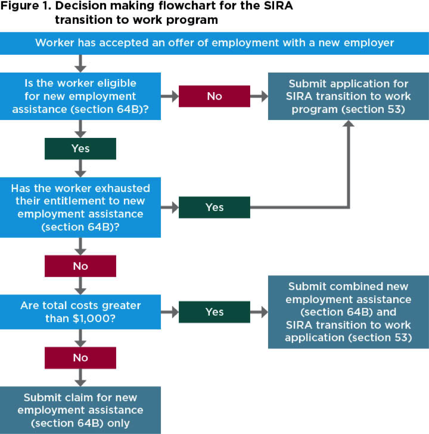 Decision-making flowchart for the SIRA transition to work program, as described in the preceding text.