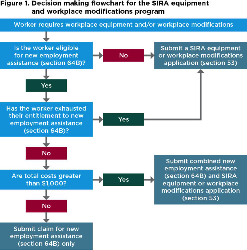 Decision-making flowchart for the SIRA equipment and workplace modifications program, as described in the preceding text.