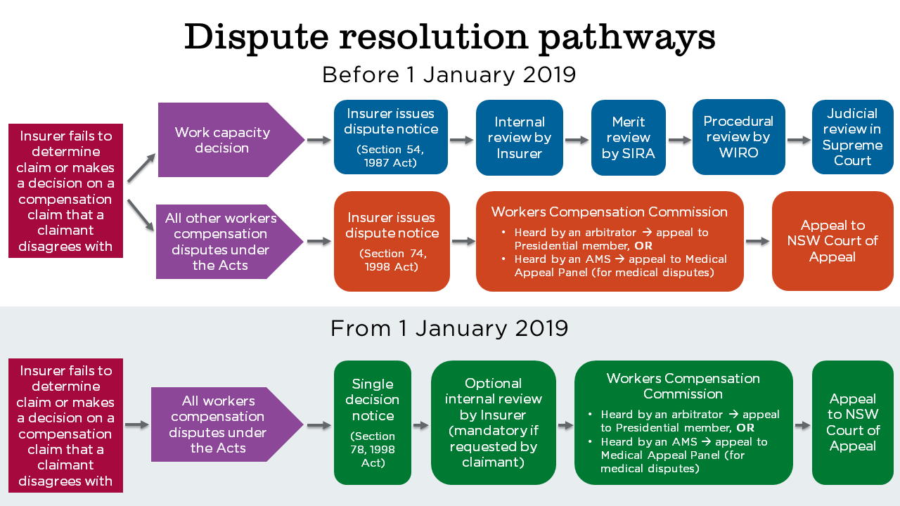 Before 1 January 2019 there were 2 pathways for where the insurer fails to determine a claim or makes a decision that the claimant disagrees with. The chart shows that if it is a work capacity decision: the insurer issues a section 54 notice, then the claimant can request an internal review by the insurer, then proceed to a merit review by SIRA, then a procedural review by WIRO, concluding in a judicial review in the Supreme Court. The chart also shows that for all other workers compensation disputes: the insurer issues a section 74 notice, then disputes proceed to the Workers Compensation Commission (with its internal appeal avenues, to Presidential member or Medical Appeal Panel), concluding in an appeal to the NSW Court of Appeal.  From 1 January 2019, where an insurer fails to determine a claim or makes a decision that the claimant disagrees with, there is a single dispute pathway. The chart shows that in all cases: the insurer issues a section 78 decision notice, with an optional internal review by the insurer (mandatory if requested by claimant), then the claimant can dispute the decision in the Workers Compensation Commission (with its internal appeal avenues, to the President member or Medical Appeal Panel), concluding in an appeal to the NSW Court of Appeal.