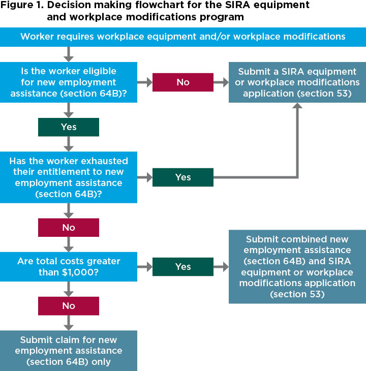 Figure 1. Decision making flowchart for the equipment and workplace modification program