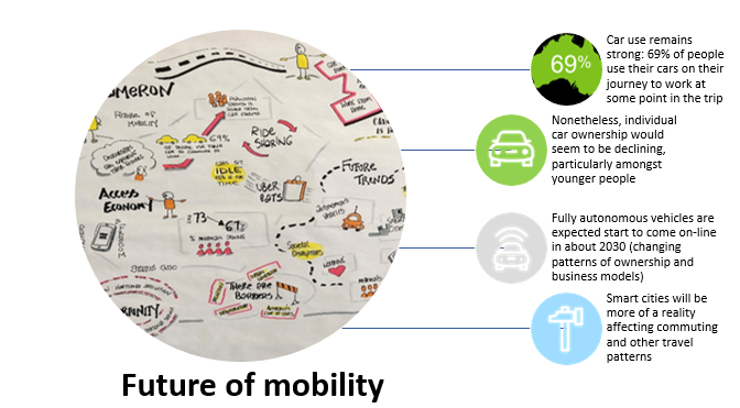 """Car use remains strong: 69% of people use their cars on their journey to work at some point in the trip. Nonetheless, individual car  ownership would seem to be declining, particularly amongst younger people. Fully autonomous vehicles are expected start to come on-line in about 2030 (changing patterns of ownership and business models). Smart cities will be more of a reality affecting commuting and other travel patterns""""   caption=""""Transport for NSW is thinking decades ahead as it designs its infrastructure, and thinks about customer experience and the impact of """"big data"""""""""""