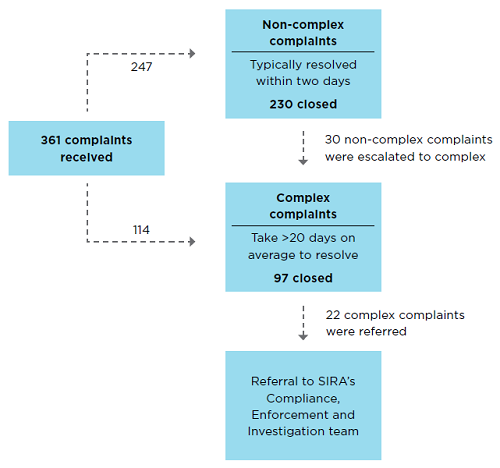SIRA received 361 complaints. 247 complaints were triaged into the non-complex complaints category, and 114 were triaged into the complex complaints category. *Non-complex complaints are typically resolved within two days. 230 non-complex complaints were resolved.  *30 non-complex complaints were escalated to complex. *Complex complaints take >20 days on average to resolve. 97 complex complaints were resolved.  *22 complex complaints were referred to SIRA's Compliance, Enforcement and Investigation team.