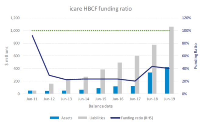 Figure 7 displays the historical funding ratio (assets divided by liabilities) for icare HBCF. At 30 June 2019, icare HBCF had 40 cents in assets for every dollar in liabilities. The economic downturn associated with COVID-19 is expected to place further pressure on the scheme's financial position.  The increase in the funding ratio at 30 June 2018 was on account of a capital injection from NSW Treasury.  The ongoing viability of the scheme is dependent upon Treasury funding to address historic premium under-pricing and continued under-pricing for the more risky construction types.