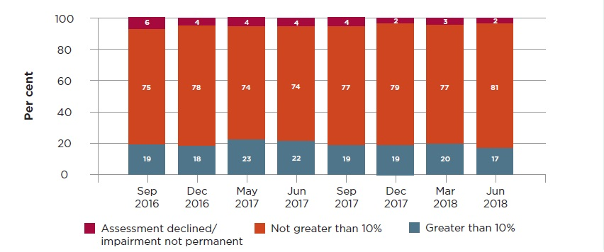 Outcomes are shown over eight quarters in three categories: Assessment declined/impairment not permanent between 2 and 6%; not greater than 10% 75, 78, 73, 74, 76, 78, 76, 81%; greater than 10% 19, 18, 23, 22, 20, 20, 21 and 17%.