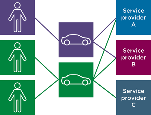 This diagram shows the relationships between vehicles, usage, driver type and service have now become more dynamic. An individual driver may drive one of a number of vehicles, or operate a vehicle across one or more service providers for a range of transport services.