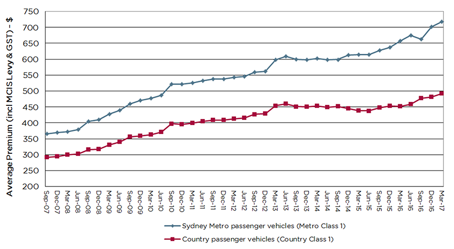 Graph showing increase of the average premium from September 2007 to March 2017 for both Sydney metro and country passenger vehicles.
