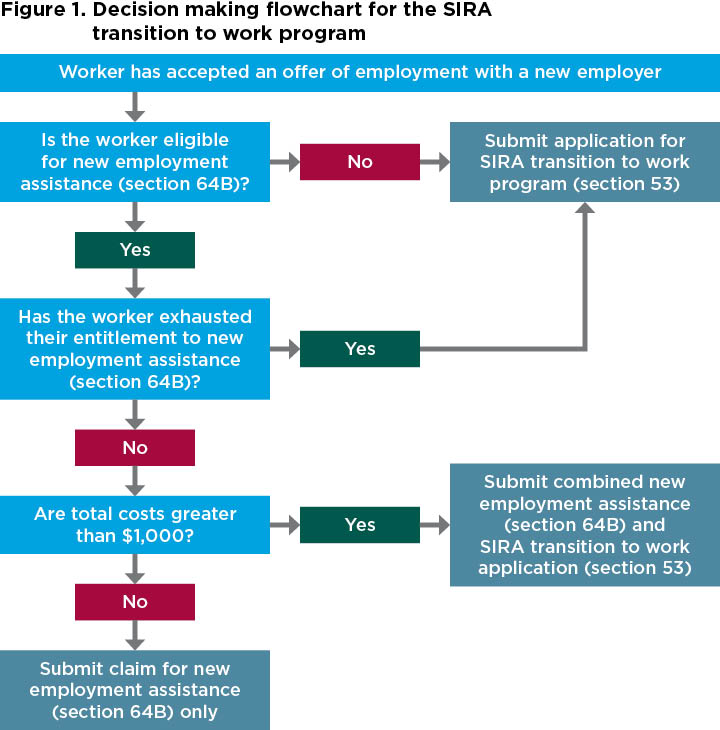 Figure 1. Decision making flowchart for the SIRA transition to work program