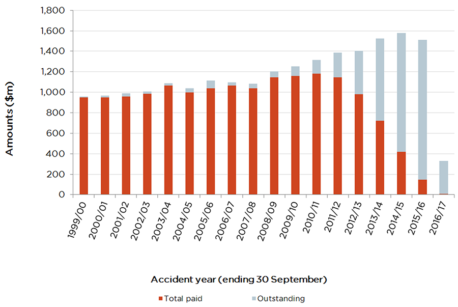 Graph showing the amount of payments reported on claims as at 31 March 2017 (accident year ending 30 September). In 1999/2000 there were more total paid and less outstanding which changes in 2013-14 where there are more outstanding than total paid and this continues.