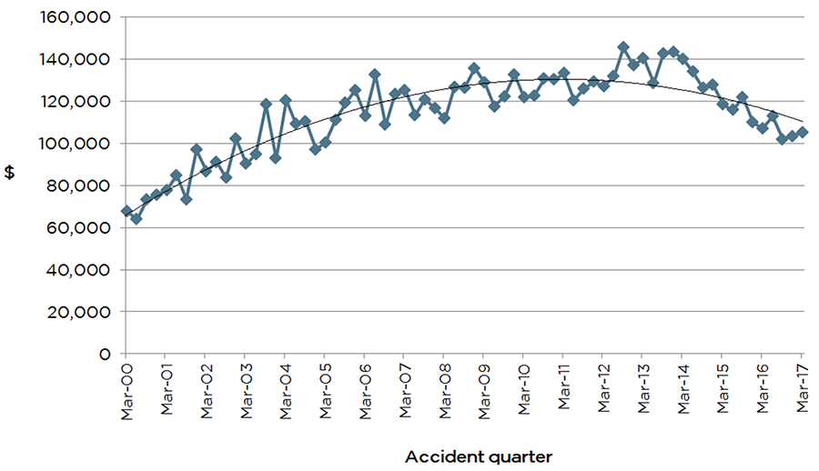 Graph showing average incurred cost for full claims by accident quarter. In March 2000 this is approximately $70,000. By September 2012 this increases to approximately $140,000 and decreases by March 2017 to approximately $105,000.