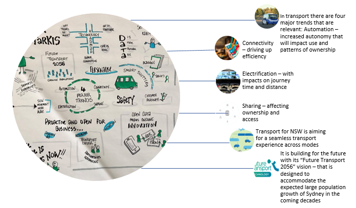 """Title: Diagram: Transport for NSW is thinking decades ahead as it designs its infrastructure, and thinks about customer experience and the impact of """"big data"""" - Description: In transport there are four major trends that are relevant: Automation – increased autonomy that will impact use and patterns of ownership. Connectivity – driving up efficiency. Electrification – with impacts on journey time and distance. Sharing – affecting ownership and access. Transport for NSW is aiming for a seamless transport experience across modes. It is building for the future with its """"Future Transport 2056"""" vision – that is designed to accommodate the expected large population growth of Sydney in the coming decades."""