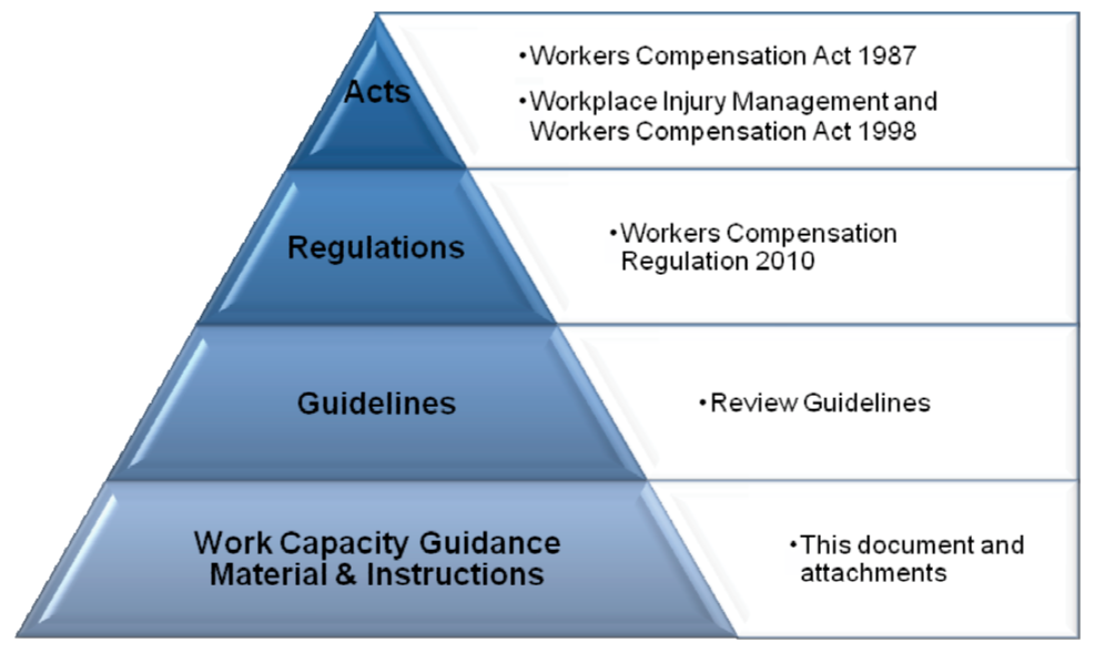 WorkCover Work Capacity Guidelines - Legislative framework