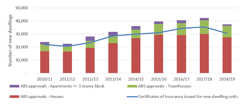 Figure 2 compares the number of new residential building approvals with the number of certificates of insurance issued for new dwellings. New residential building approvals are sourced from the Australian Bureau of Statistics (ABS). Some differences between the series are expected as not all approved projects will commence, and some approved projects may relate to exempt work that does not require insurance.  The number of new residential building approvals is broadly in line with the number of certificates of insurance issued for new single, multiple and duplex / triplex dwellings