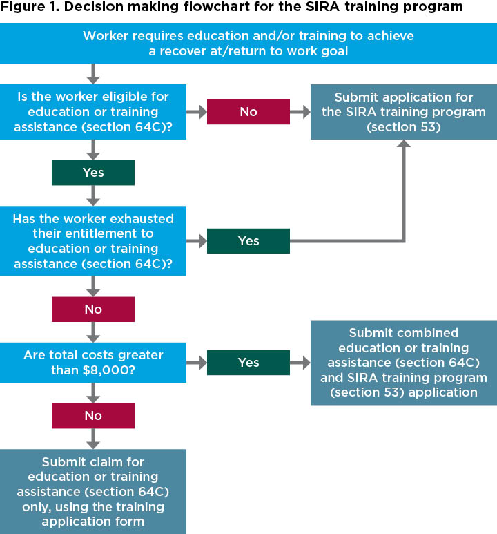 Figure 1. Decision making flowchart for the SIRA training program
