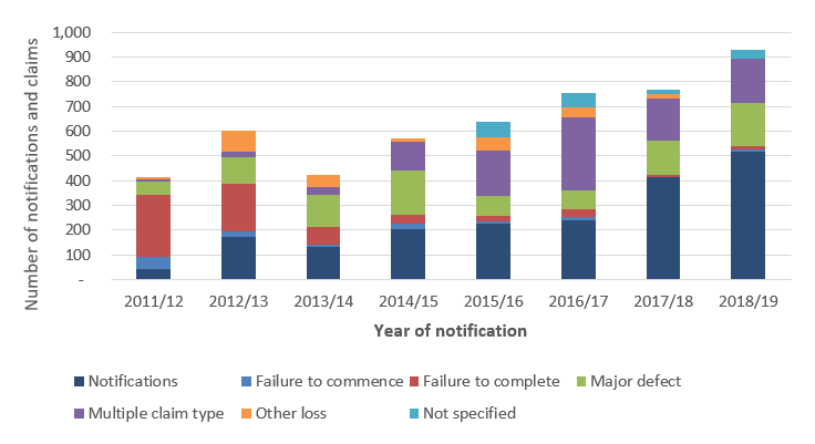 Figure 3 displays the number of notifications and claims reported by claim type and year of notification as at 30 June 2019. A 'notification of loss' by a homeowner becomes a claim if one of the conditions for entry into the scheme is satisfied, for example where the contractor has died, cannot be located, is insolvent, or has their licence suspended for not complying with a money order issued by the NCAT or court. Compared to the previous year, the number of notifications and claims reported increased from 769 in 2017/18 to 928 in 2018/19. There were 174 major defect claims reported. As well, the number of claims with multiple claim types has increased in recent notification years. The downturn in construction activity associated with COVID-19 is expected to lead to an increase in the number of claims reported in 2019/20 in both the non-completion and defect claims categories. The increase in non-completion claims may be observable sooner than for defect claims due to the time it takes to identify and report defective work.