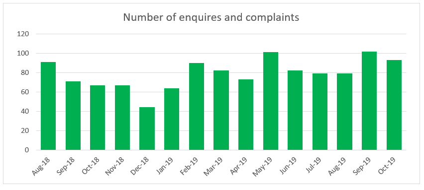 This graph shows the distribution of enquiries and complaints across the last 15 months.