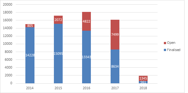 This column graph shows open and finalised claims by lodgement year as at 31 December 2018. The years shown span from 2014 to 2018, with Open claims in red and finalised claims in blue.