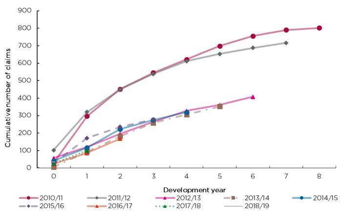 Figure 4 displays the cumulative number of claims reported by certificate issue year. Development year 0 means the claim was notified in the same year the policy was issued. Development year 1 means the claim was notified in the financial year after the policy was issued etc.  The higher than average number of claims reported in the first two development years for certificates issued in 2010/11 and 2011/12 aligns with a period of below average construction activity. This illustrates that periods of depressed construction activity generally correlate with higher claims volumes across all exposed certificate issue years. This arises because contractors face increased financial hardship during periods of low construction activity and more contractors become insolvent, enabling claims to be made against the insurance in cases of non-completion or defect. The claims impact from the downturn in construction activity that commenced in mid-2019 and which has been exacerbated by the COVID-19 pandemic is not yet apparent in the claims development profile but is likely to appear in future reporting.