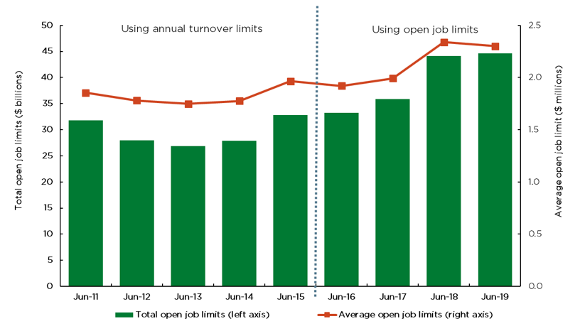 Figure 11 shows the total and average open job limits for eligible contractors at the end of each financial year. The total value of eligibility that icare HBCF granted across all contractors increased year on year from June 2013 to June 2019. This represents the total value of potential residential building work for which icare offered to underwrite contractors. The average value of eligibility granted per contractor increased between June 2013 and June 2015, with a subsequent dip between June 2015 and June 2016 concurrent with icare changing its eligibility arrangements from 'annual limits' to 'open job limits'. Eligibility then increased again between June 2016 and June 2019.