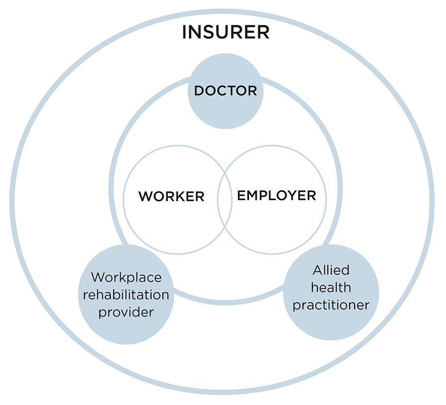 This diagram illustrates the communication responsibilities of all parties involved in supporting an injured worker