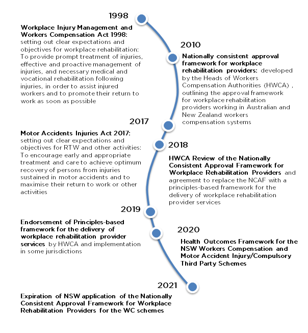 This diagram shows that in 1998 - Workplace Injury Management and Workers Compensation Act 1998: setting out clear expectations and objectives for workplace rehabilitation: To provide prompt treatment of injuries, effective and proactive management of injuries, and necessary medical and vocational rehabilitation following injuries, in order to assist injured workers and to promote their return to work as soon as possible.  During 2010 - Nationally consistent approval framework for workplace rehabilitation providers: developed by the Heads of Workers Compensation Authorities (HWCA) , outlining the approval framework for workplace rehabilitation providers working in Australian and New Zealand workers compensation systems   In 2017 - Motor Accidents Injuries Act 2017: setting out clear expectations and objectives for RTW and other activities: To encourage early and appropriate treatment and care to achieve optimum recovery of persons from injuries sustained in motor accidents and to maximise their return to work or other activities  2018 HWCA Review of the Nationally Consistent Approval Framework for Workplace Rehabilitation Providers and agreement to replace the NCAF with a principles-based framework for the delivery of workplace rehabilitation provider services  2019 Endorsement of Principles-based framework for the delivery of workplace rehabilitation provider services by HWCA and implementation in some jurisdictions  2020 Expiration of NSW application of the Nationally Consistent Approval Framework for Workplace Rehabilitation Providers for the WC schemes Health Outcomes Framework for the NSW Workers Compensation and Motor Accident Injury/Compulsory Third Party Schemes  2021 Expiration of NSW application of the Nationally Consistent Approval Framework for Workplace Rehabilitation Providers for the WC schemes.