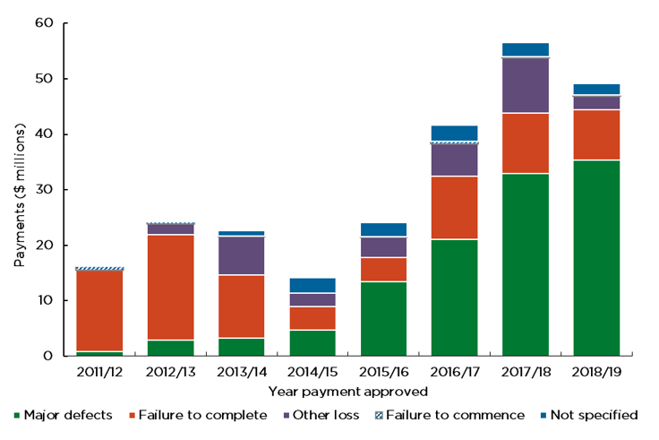 Figure 5 displays gross claim payments (excluding recoveries) by claim type and payment year for certificates issued from 1 July 2010. Note that gross payments displayed in this section are inclusive of GST. $49M in payments were made in 2018/19, of which $35 million (72 percent) relates to major defects and $9 million (18 percent) relates to incompletion. The amount and proportion of payments related to major defect claims has increased year-on-year since 2010/11.