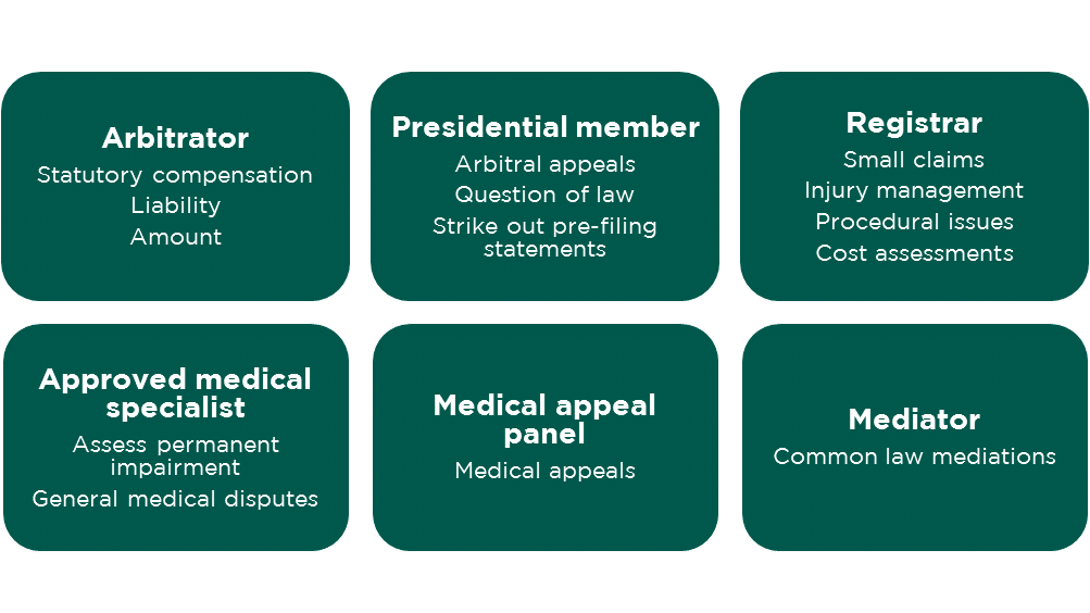 Diagram showing structure of the Workers Compensation Commission. List includes arbitrator, presidential member, registrar, approved medical specialist, medical appeal panel, and mediator.