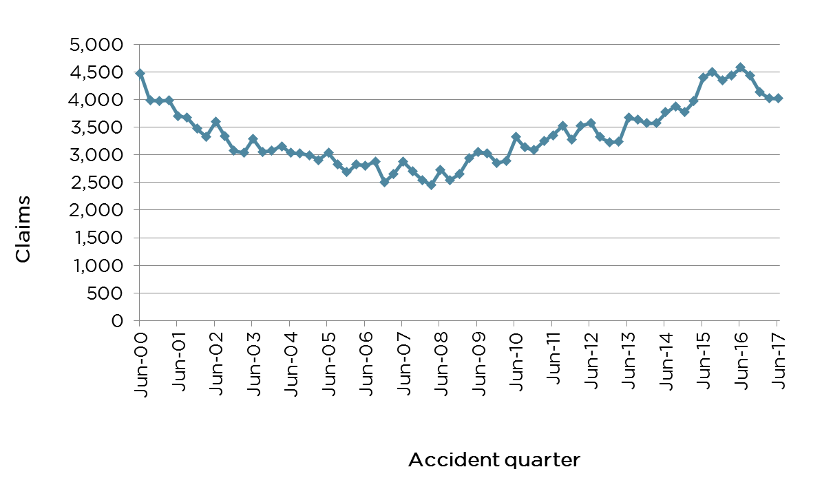 Graph 4: Claims by accident quarter - description below