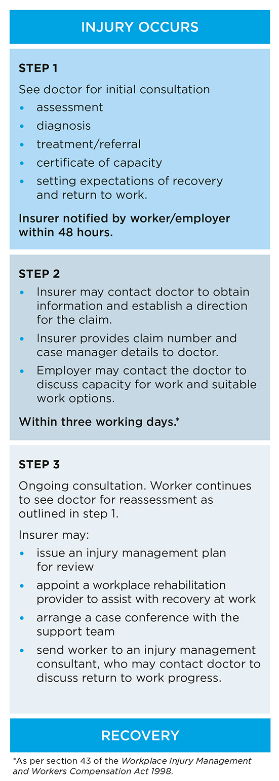 This diagram shows the steps involved for managing an injured worker's treatment under the NSW workers compensation scheme.